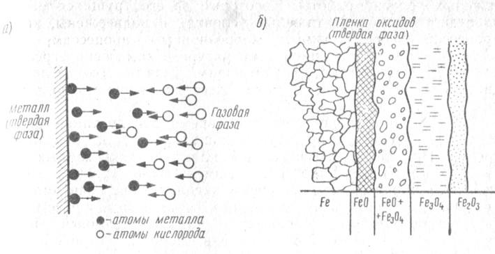 Схема газовой коррозии: а
