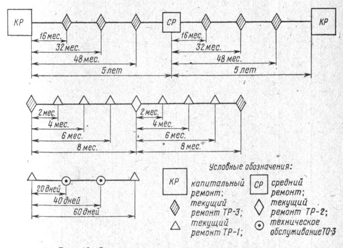 Схема чередования ремонта