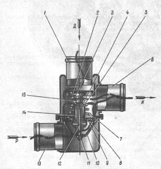 Рис. 2-66. Термостат: 1 - входной патрубок (от двигателя); 2 - перепускной клапан; 3 - пружина перепускного клапана; 4 - стакан; 5 - резиновая вставка; 6 - выходной патрубок; 7 - пружина основного клапана; 8 - седло основного клапана; 9 - основной клапан; 10 - держатель; 11 - регулировочная гайка; 12 - поршень; 13 - обойма; D - вход жидкости от двигателя; Р - вход жидкости от радиатора; Н - выход жидкости к насосу