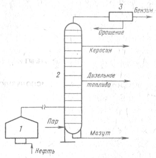 Схема распределения нефти в