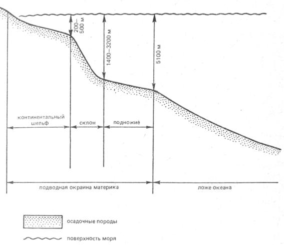 Схема морского дна