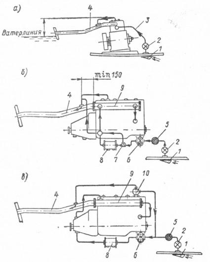 Схемы охлаждения двигателя