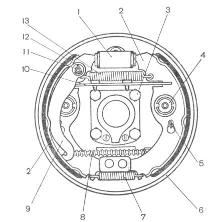 Рис. 6-15. Тормозной механизм заднего колеса: 1 - колесный цилиндр; 2 - колодки тормоза; 3 - гайка крепления щита к валке заднего моста; 4 - устройство для автоматической регулировки зазора между колодками и барабаном; 5 - направляющая пружина; 6 - щит тормоза; 7 - нижняя стяжная пружина; 8 - трос привода стояночного тормоза; 9 - рычаг привода стояночного тормоза; 10 - распорная планка; 11 - палец рычага привода стояночного тормоза; 12 - шплинт; 13- верхняя стяжная пружина;