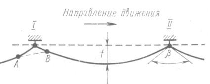 Рис. 169. Схема провеса контактного провода