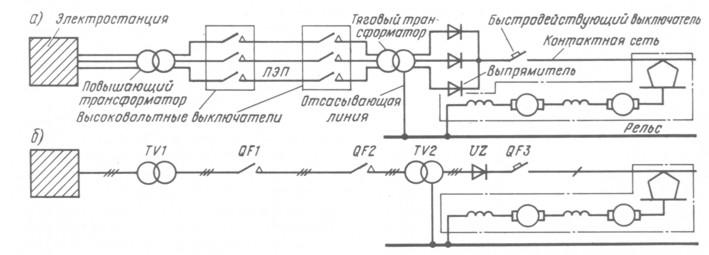 Рис. 8. Схема электроснабжения электрифицированной железной дороги постоянного тока