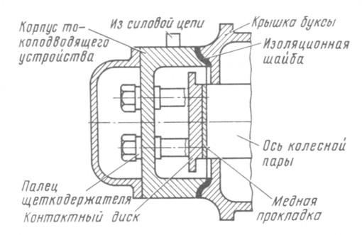 Рис. 119. Схема токоотводящего устройства