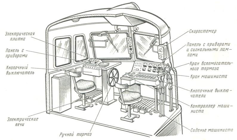 свойство расположение оборудования в кабине управления попробуем разобраться целом