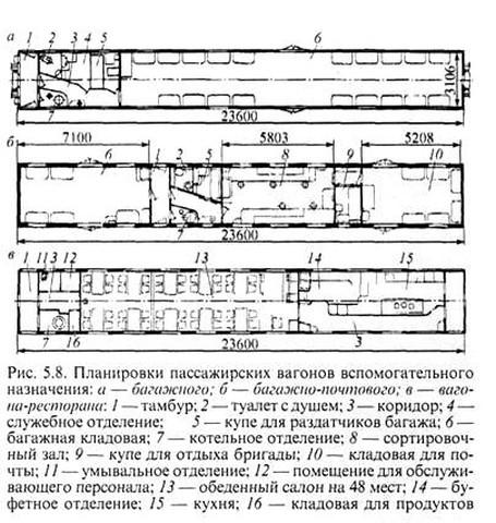 Схема вагонов багажных